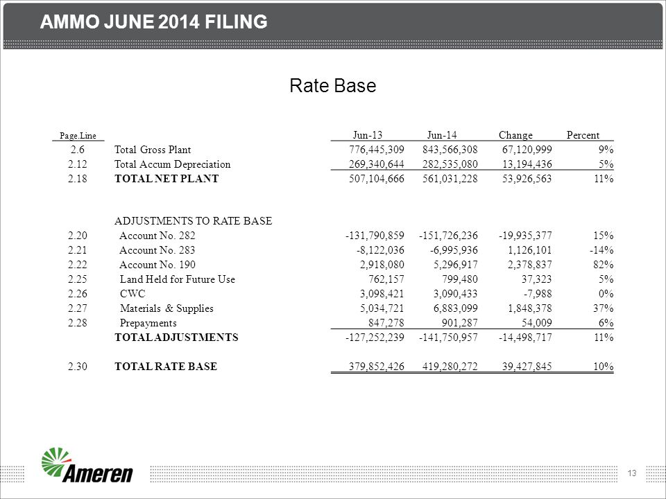 14 AMMO JUNE 2014 FILING Expenses Page.Line Jun-13Jun-14ChangePercent O&M 3.1 Transmission48,403,47056,001,5577,598,08716% 3.1a Less LSE Expenses7,206,9326,469,229-737,703-10% 3.2 Less Account 56522,683,67530,809,1608,125,48536% 3.3 A&G6,135,7525,704,062-431,691-7% 3.4 Less FERC Annual Fees000N/A 3.5 Less EPRI, ect.559,298445,447-113,851-20% 3.5a Plus Trans.