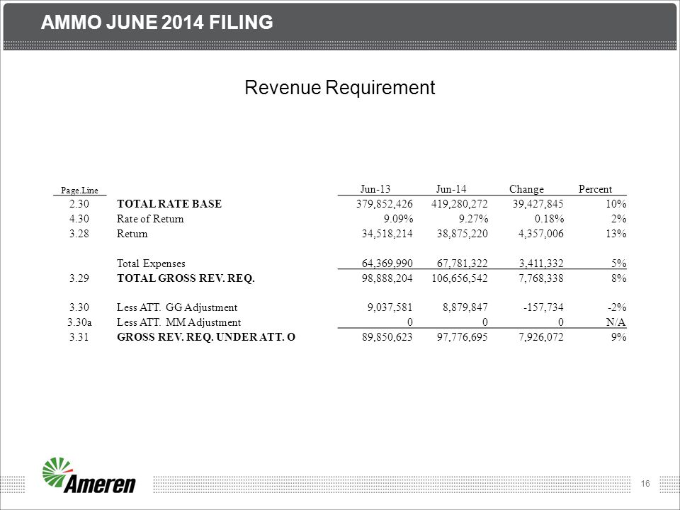 16 AMMO JUNE 2014 FILING Revenue Requirement Page.Line Jun-13Jun-14ChangePercent 2.30TOTAL RATE BASE379,852,426419,280,27239,427,84510% 4.30Rate of Return9.09%9.27%0.18%2% 3.28Return34,518,21438,875,2204,357,00613% Total Expenses64,369,99067,781,3223,411,3325% 3.29TOTAL GROSS REV.