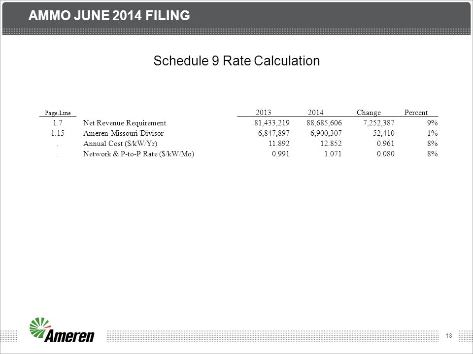 18 AMMO JUNE 2014 FILING Schedule 9 Rate Calculation Page.Line 20132014ChangePercent 1.7Net Revenue Requirement81,433,21988,685,6067,252,3879% 1.15Ameren Missouri Divisor6,847,8976,900,30752,4101%.Annual Cost ($/kW/Yr)11.89212.8520.9618%.Network & P-to-P Rate ($/kW/Mo)0.9911.0710.0808%
