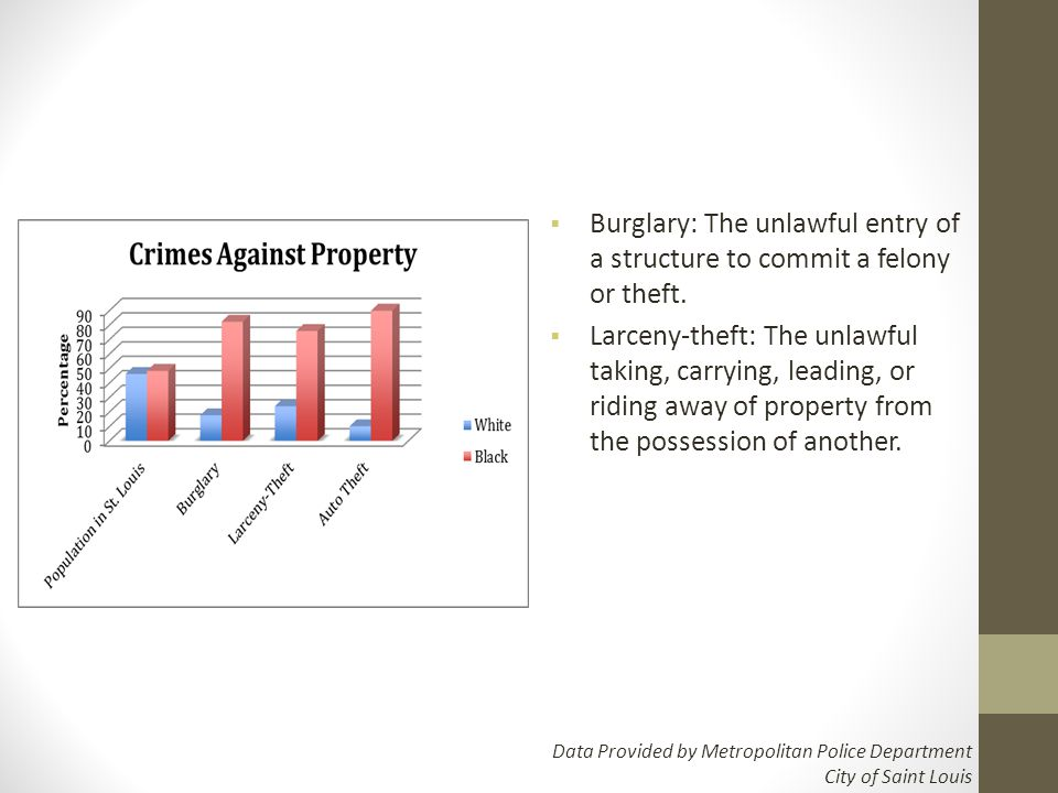  Burglary: The unlawful entry of a structure to commit a felony or theft.