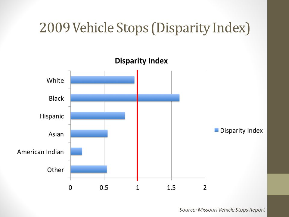 2009 Vehicle Stops (Disparity Index) Source: Missouri Vehicle Stops Report