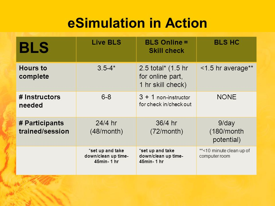 eSimulation in Action BLS Live BLSBLS Online = Skill check BLS HC Hours to complete 3.5-4*2.5 total* (1.5 hr for online part, 1 hr skill check) <1.5 hr average** # Instructors needed 6-83 + 1 non-instructor for check in/check out NONE # Participants trained/session 24/4 hr (48/month) 36/4 hr (72/month) 9/day (180/month potential) *set up and take down/clean up time- 45min- 1 hr **<10 minute clean up of computer room