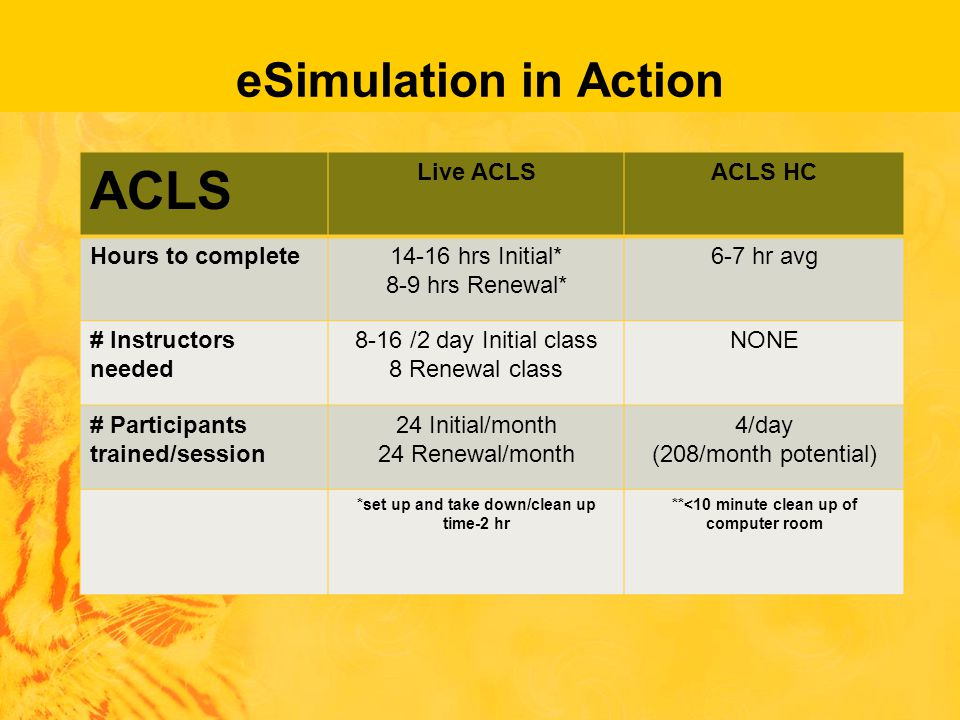eSimulation in Action ACLS Live ACLSACLS HC Hours to complete14-16 hrs Initial* 8-9 hrs Renewal* 6-7 hr avg # Instructors needed 8-16 /2 day Initial class 8 Renewal class NONE # Participants trained/session 24 Initial/month 24 Renewal/month 4/day (208/month potential) *set up and take down/clean up time-2 hr **<10 minute clean up of computer room