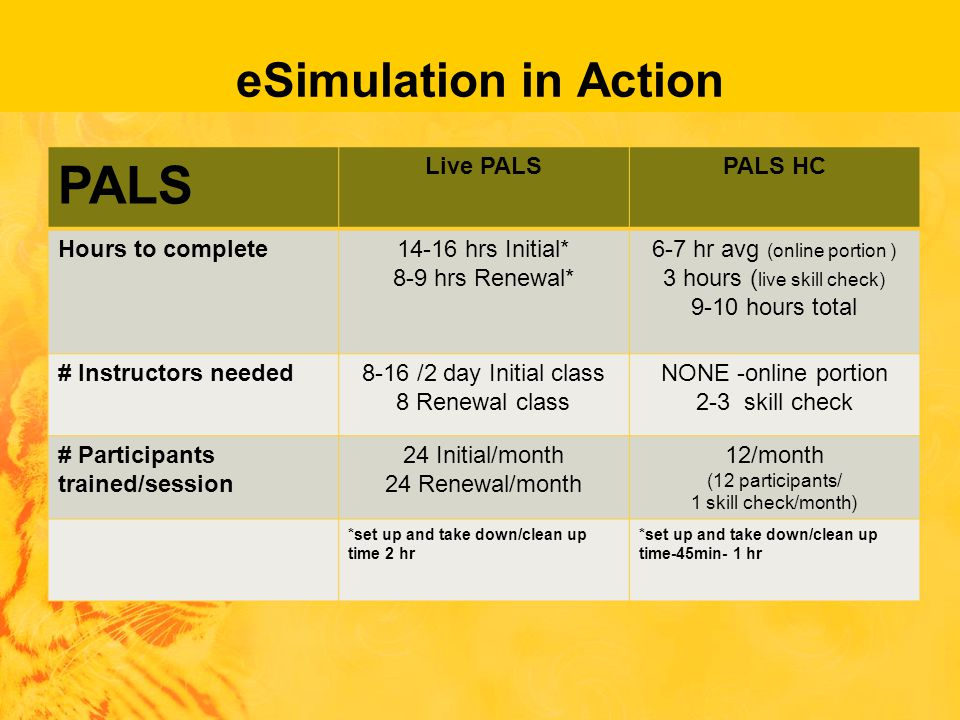 eSimulation in Action PALS Live PALSPALS HC Hours to complete14-16 hrs Initial* 8-9 hrs Renewal* 6-7 hr avg (online portion ) 3 hours ( live skill check) 9-10 hours total # Instructors needed8-16 /2 day Initial class 8 Renewal class NONE -online portion 2-3 skill check # Participants trained/session 24 Initial/month 24 Renewal/month 12/month (12 participants/ 1 skill check/month) *set up and take down/clean up time 2 hr *set up and take down/clean up time-45min- 1 hr