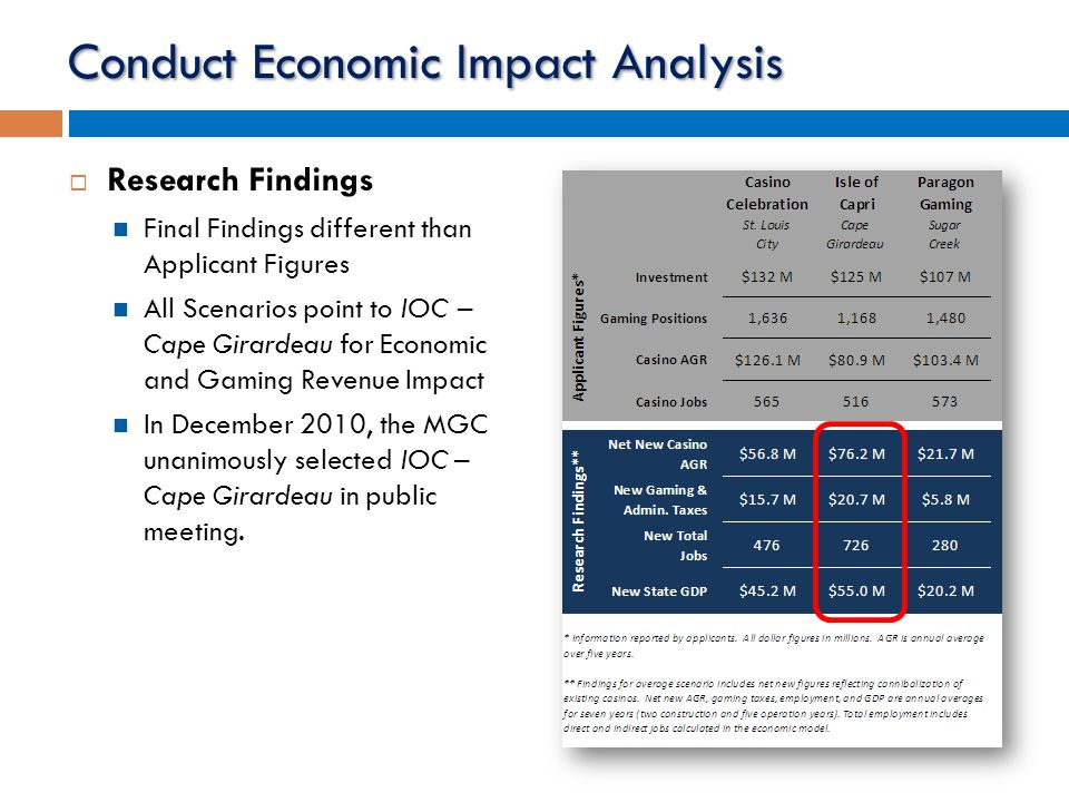Conduct Economic Impact Analysis  Research Findings Final Findings different than Applicant Figures All Scenarios point to IOC – Cape Girardeau for Economic and Gaming Revenue Impact In December 2010, the MGC unanimously selected IOC – Cape Girardeau in public meeting.