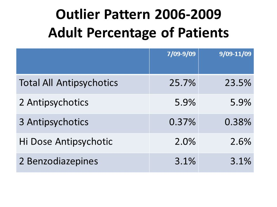 Outlier Pattern 2006-2009 Adult Percentage of Patients 7/09-9/099/09-11/09 Total All Antipsychotics25.7%23.5% 2 Antipsychotics5.9% 3 Antipsychotics0.37%0.38% Hi Dose Antipsychotic2.0%2.6% 2 Benzodiazepines3.1%