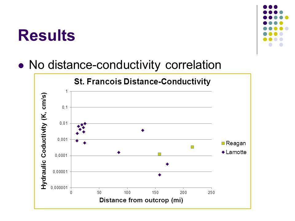 Results No distance-conductivity correlation