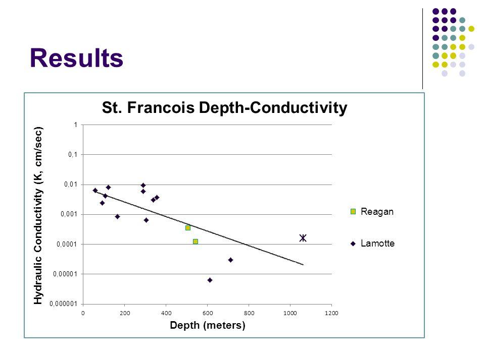 Results Depth-conductivity