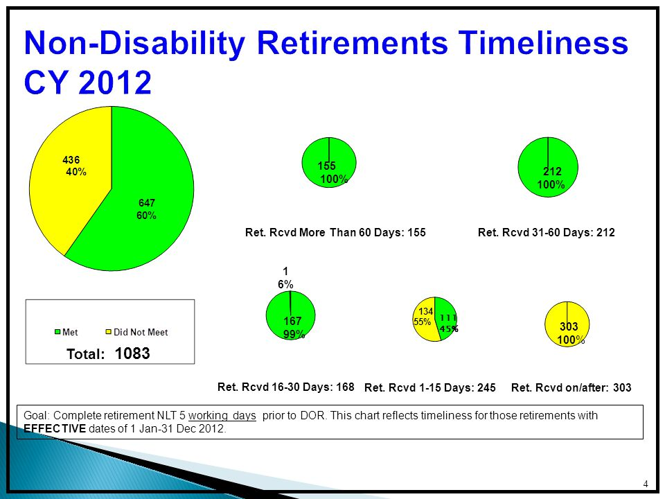 Not eligible for FERS annuity supplement Required to apply for Social Security benefits Submit all forms for regular retirement PLUS: SF 3112A – Applicant's Statement of Disability SF 3112B – Supervisor's Statement SF 3112C – Physician's Statement SF 3112D – Agency Certification of Reassignment and Accommodation Efforts FedMER Eligibility Statement Waiver- P.L.