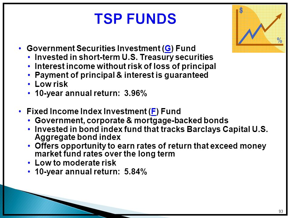 Government Securities Investment (G) Fund Invested in short-term U.S.