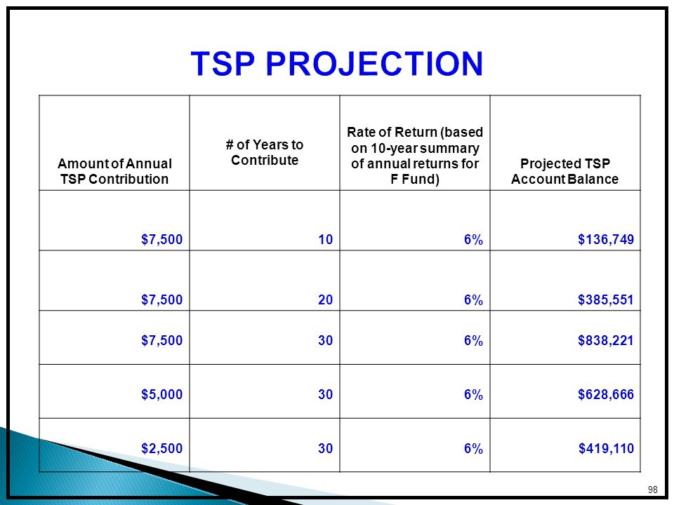 Amount of Annual TSP Contribution # of Years to Contribute Rate of Return (based on 10-year summary of annual returns for F Fund) Projected TSP Account Balance $7,500106%$136,749 $7,500206%$385,551 $7,500306%$838,221 $5,000306%$628,666 $2,500306%$419,110 98
