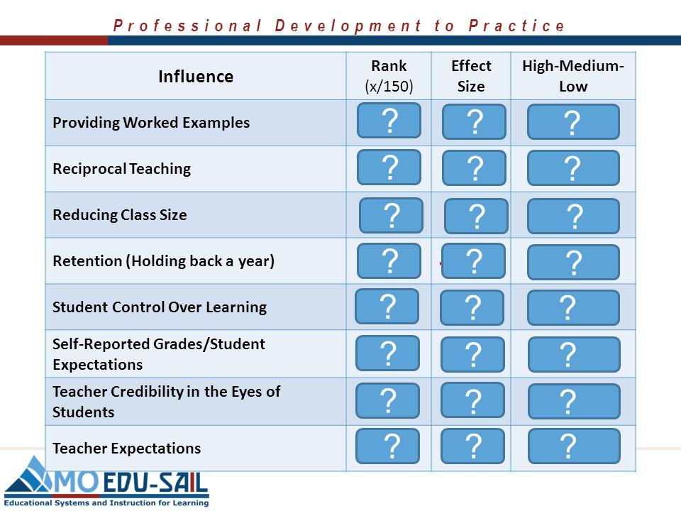 Professional Development to Practice Influence Rank (x/150) Effect Size High-Medium- Low Home Environment 44 0.52 Medium Individualizing Instruction 1