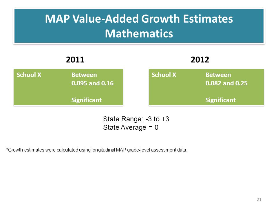 MAP Value-Added Growth Estimates Mathematics 20112012 State Range: -3 to +3 State Average = 0 *Growth estimates were calculated using longitudinal MAP grade-level assessment data.