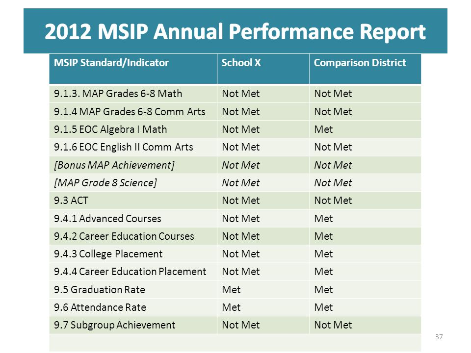 MSIP Standard/IndicatorSchool XComparison District 9.1.3.