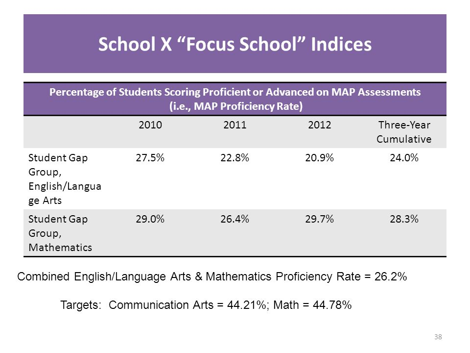 School X Focus School Indices Percentage of Students Scoring Proficient or Advanced on MAP Assessments (i.e., MAP Proficiency Rate) 201020112012Three-Year Cumulative Student Gap Group, English/Langua ge Arts 27.5%22.8%20.9%24.0% Student Gap Group, Mathematics 29.0%26.4%29.7%28.3% Combined English/Language Arts & Mathematics Proficiency Rate = 26.2% Targets: Communication Arts = 44.21%; Math = 44.78% 38