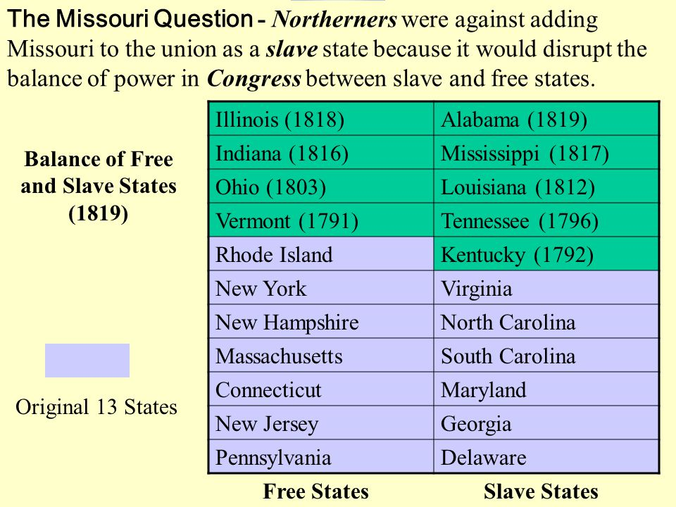 The Missouri Question - Northerners were against adding Missouri to the union as a slave state because it would disrupt the balance of power in Congress between slave and free states.