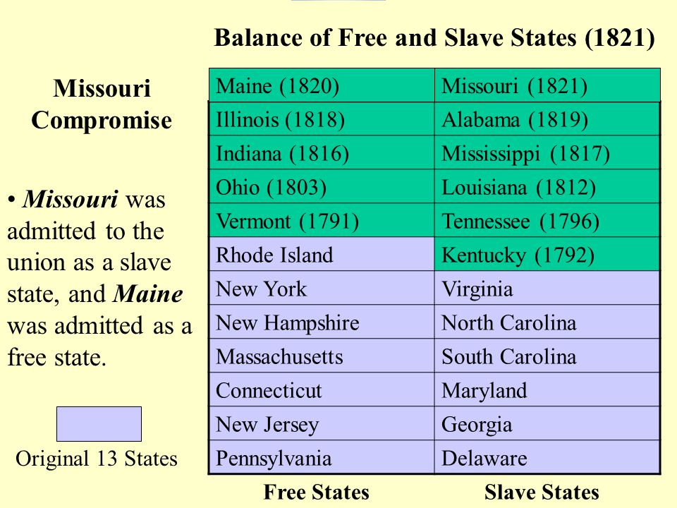 Missouri Compromise Missouri was admitted to the union as a slave state, and Maine was admitted as a free state.