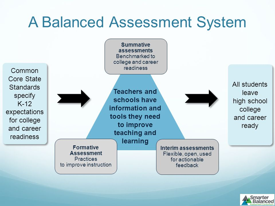 A Balanced Assessment System Common Core State Standards specify K-12 expectations for college and career readiness Common Core State Standards specify K-12 expectations for college and career readiness All students leave high school college and career ready Teachers and schools have information and tools they need to improve teaching and learning Interim assessments Flexible, open, used for actionable feedback Summative assessments Benchmarked to college and career readiness Formative Assessment Practices to improve instruction