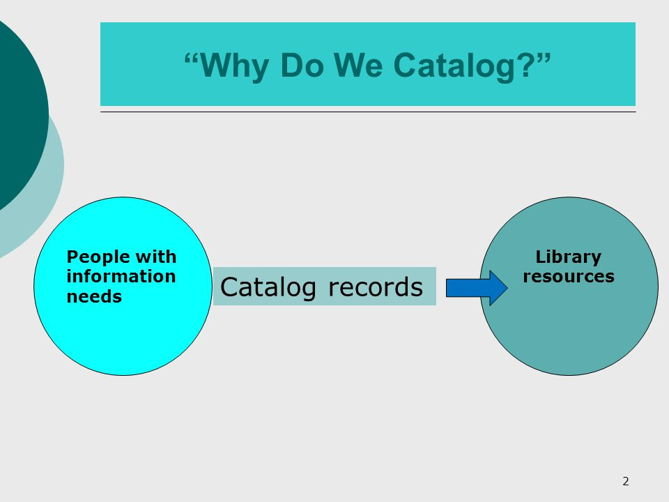 """2 """"Why Do We Catalog?"""" People with information needs Catalog records Library resources"""