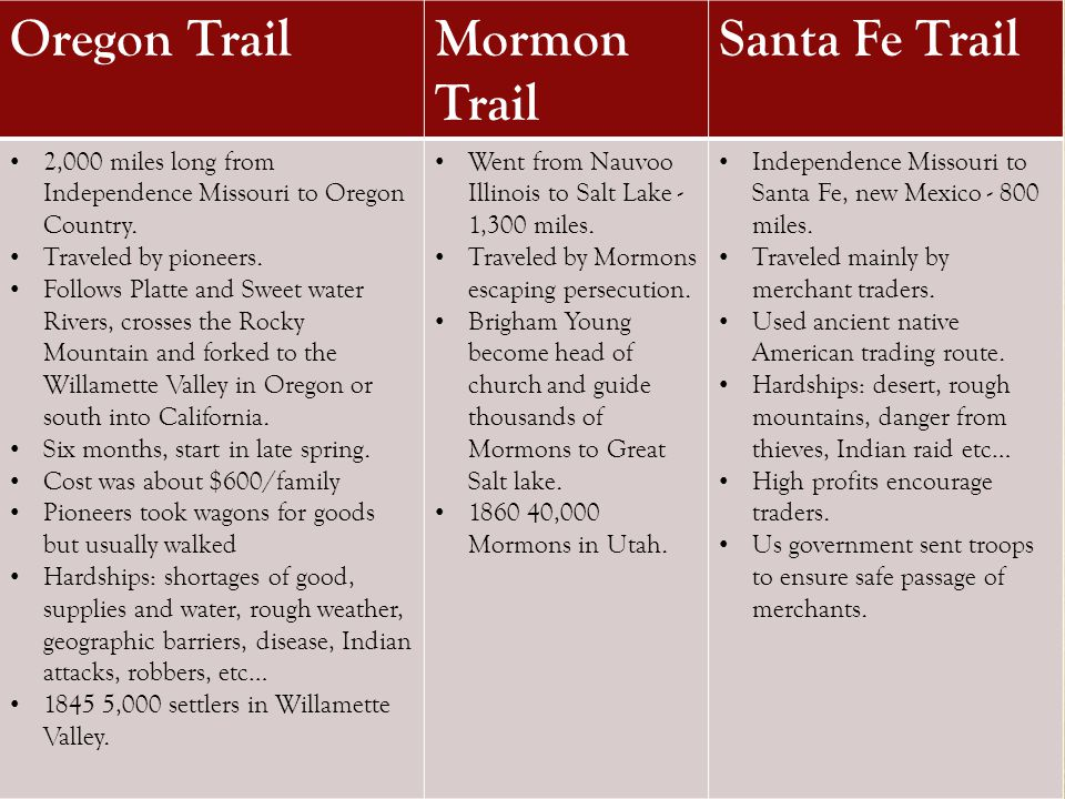 Major Western Trails The 2,000-mile Oregon Trail stretched from Independence, Missouri, to the rich farming lands of the Willamette Valley in Oregon.