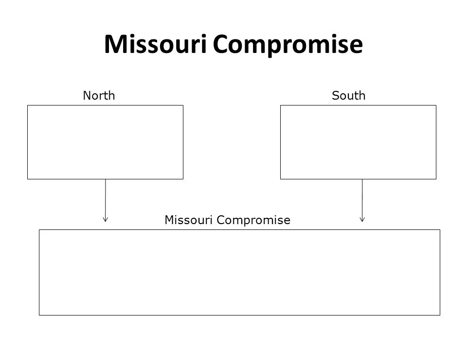 Missouri Compromise NorthSouth Missouri Compromise