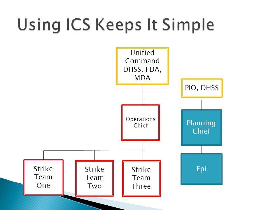 Strike Team One Unified Command DHSS, FDA, MDA Strike Team Two Epi Strike Team Three Planning Chief PIO, DHSS Operations Chief