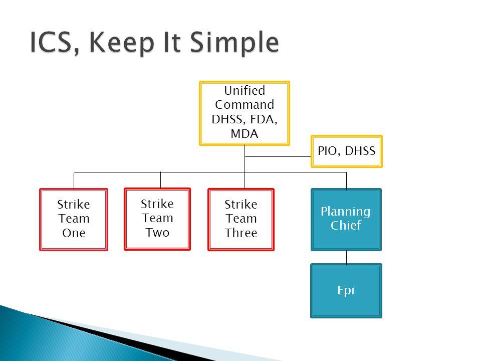 Strike Team One Unified Command DHSS, FDA, MDA Strike Team Two Epi Strike Team Three Planning Chief PIO, DHSS