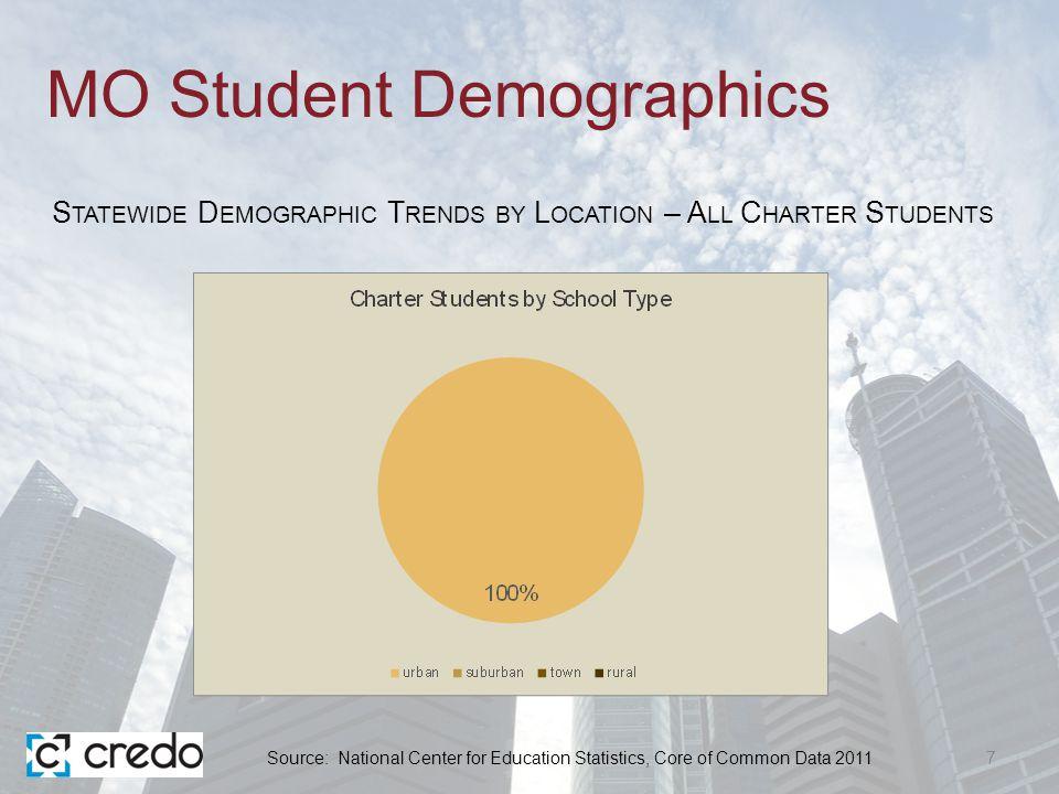 Regional Urban Student Demographics 28 R EGIONAL E NROLLMENT T RENDS BY D EMOGRAPHICS IN S T.