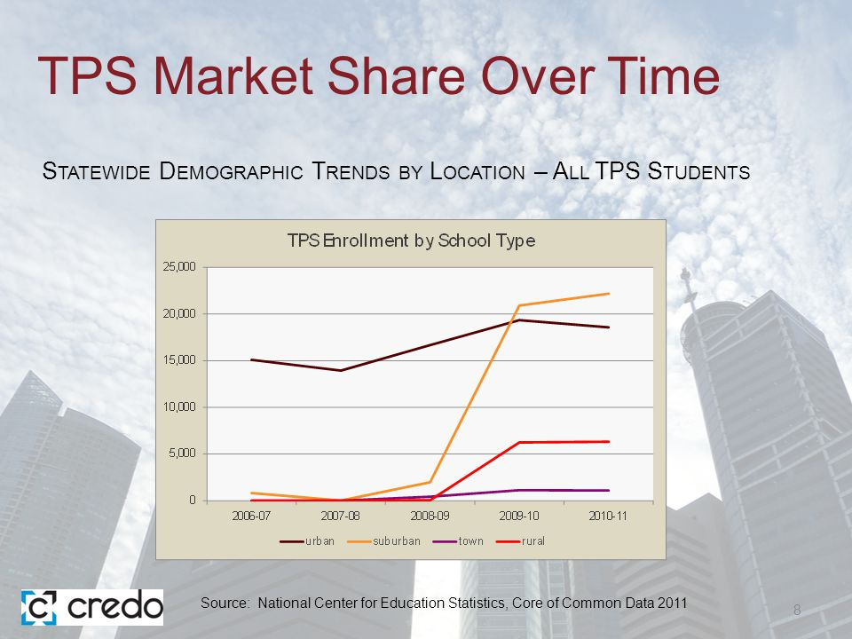 Charter Market Share Over Time 9 S TATEWIDE D EMOGRAPHIC T RENDS BY L OCATION – A LL C HARTER S TUDENTS Source: National Center for Education Statistics, Core of Common Data 2011