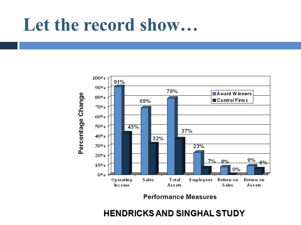 Let the record show… Performance Measures Percentage Change HENDRICKS AND SINGHAL STUDY