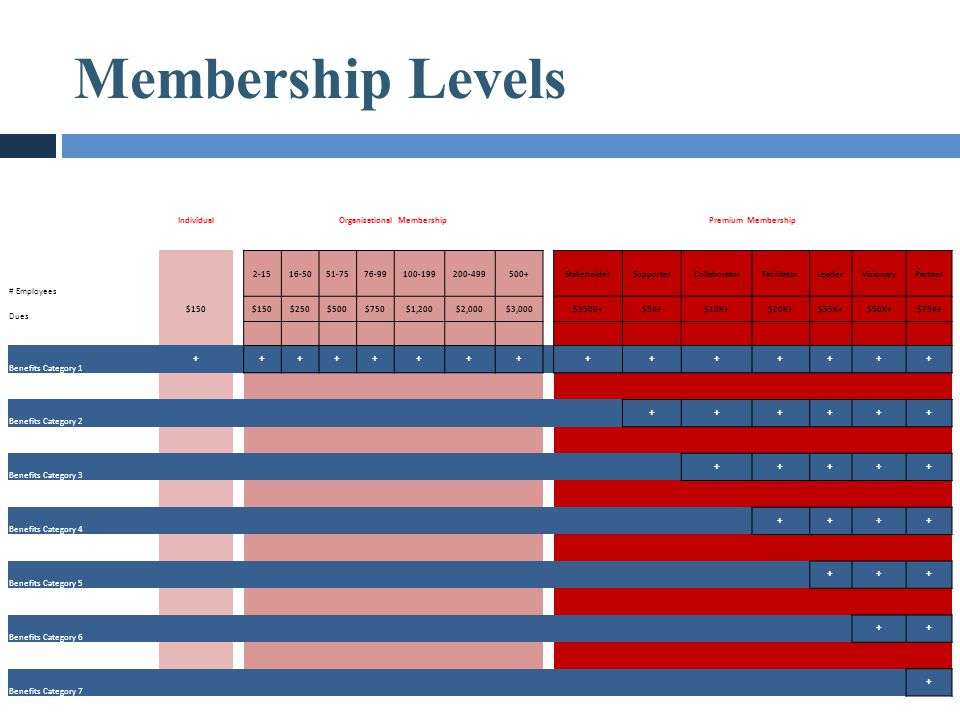 Membership Levels IndividualOrganizational MembershipPremium Membership # Employees 2-1516-5051-7576-99100-199200-499500+StakeholderSupporterCollabora