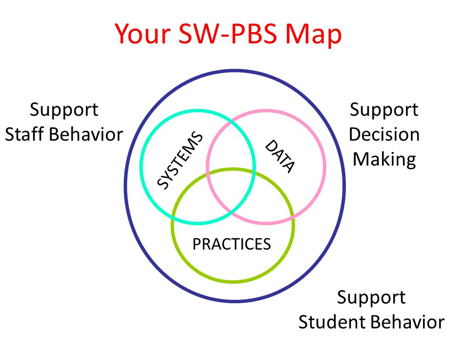 SYSTEMS PRACTICES DATA Support Staff Behavior Support Decision Making Support Student Behavior Your SW-PBS Map