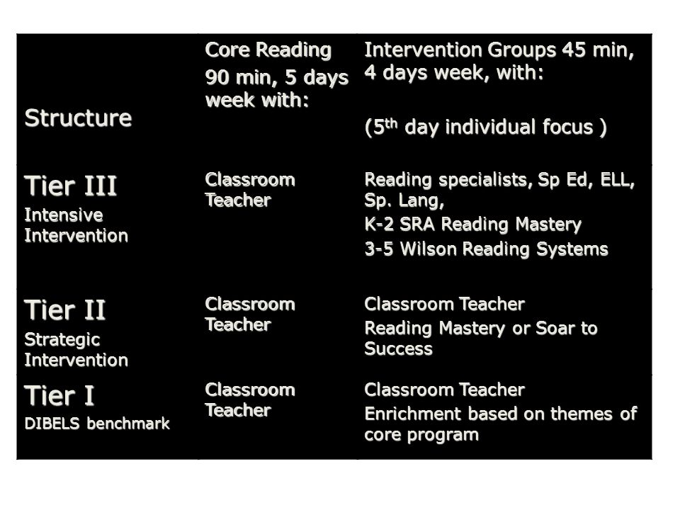 Structure Core Reading 90 min, 5 days week with: Intervention Groups 45 min, 4 days week, with: (5 th day individual focus ) Tier III Intensive Intervention Classroom Teacher Reading specialists, Sp Ed, ELL, Sp.