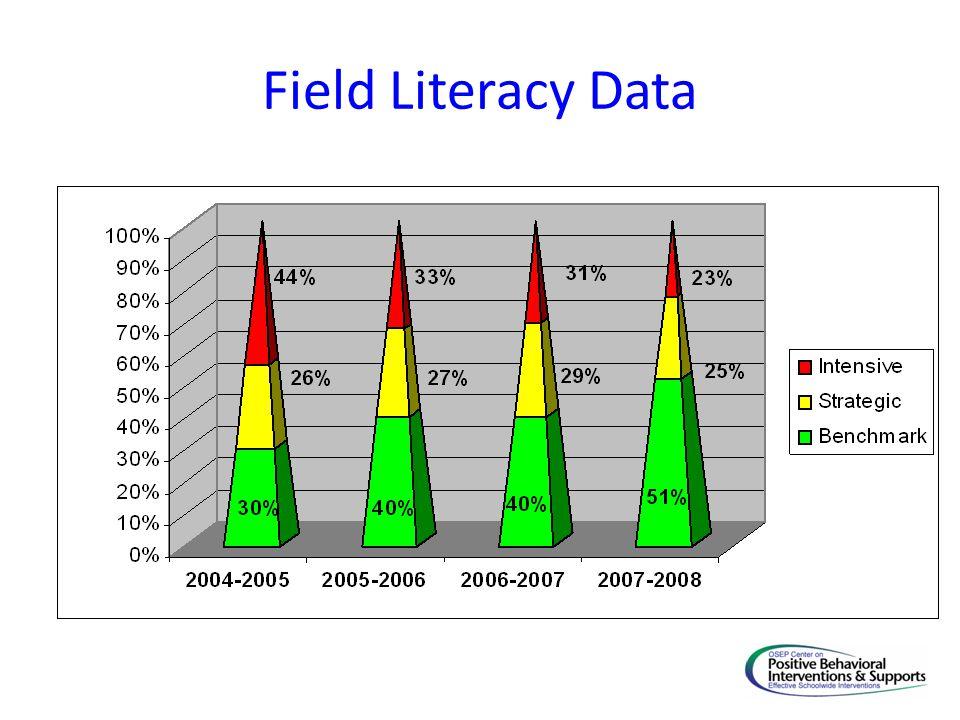Field Literacy Data