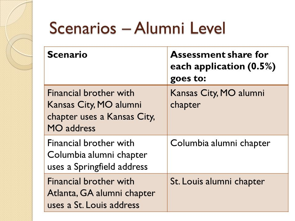 Scenarios – Alumni Level ScenarioAssessment share for each application (0.5%) goes to: Financial brother with Kansas City, MO alumni chapter uses a Ka