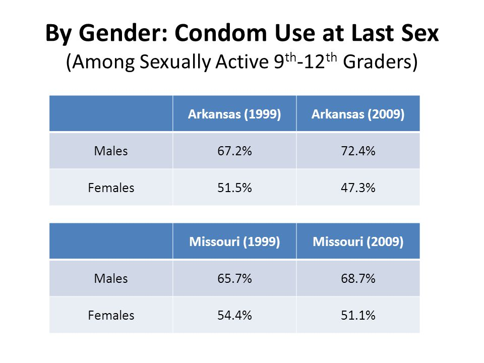 By Gender: Condom Use at Last Sex (Among Sexually Active 9 th -12 th Graders) Arkansas (1999)Arkansas (2009) Males67.2%72.4% Females51.5%47.3% Missouri (1999)Missouri (2009) Males65.7%68.7% Females54.4%51.1%