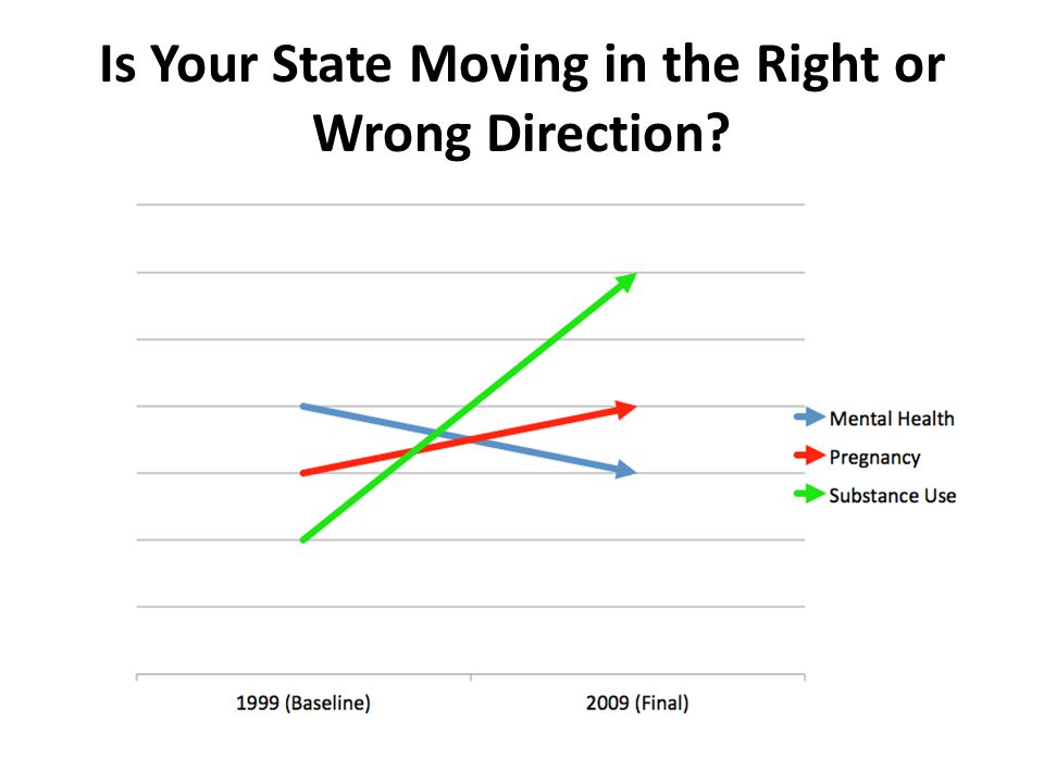 Is Your State Moving in the Right or Wrong Direction?
