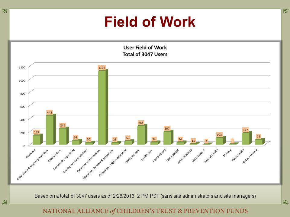 Field of Work Based on a total of 3047 users as of 2/28/2013, 2 PM PST (sans site administrators and site managers)