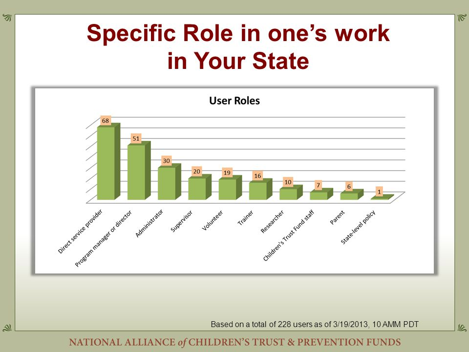 Specific Role in one's work in Your State Based on a total of 228 users as of 3/19/2013, 10 AMM PDT