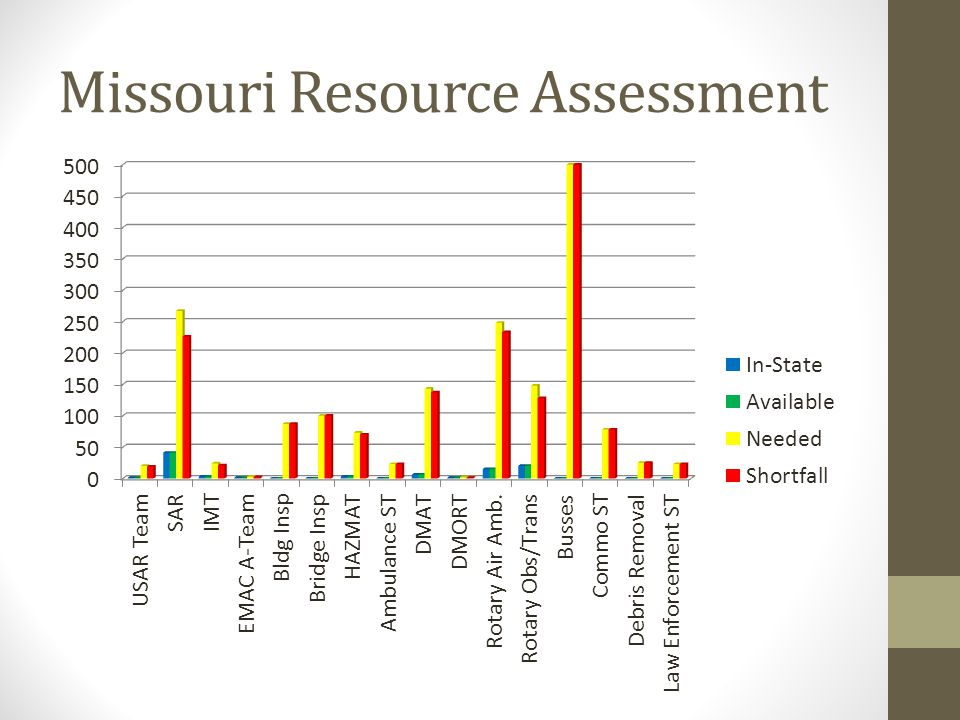 Missouri Resource Assessment