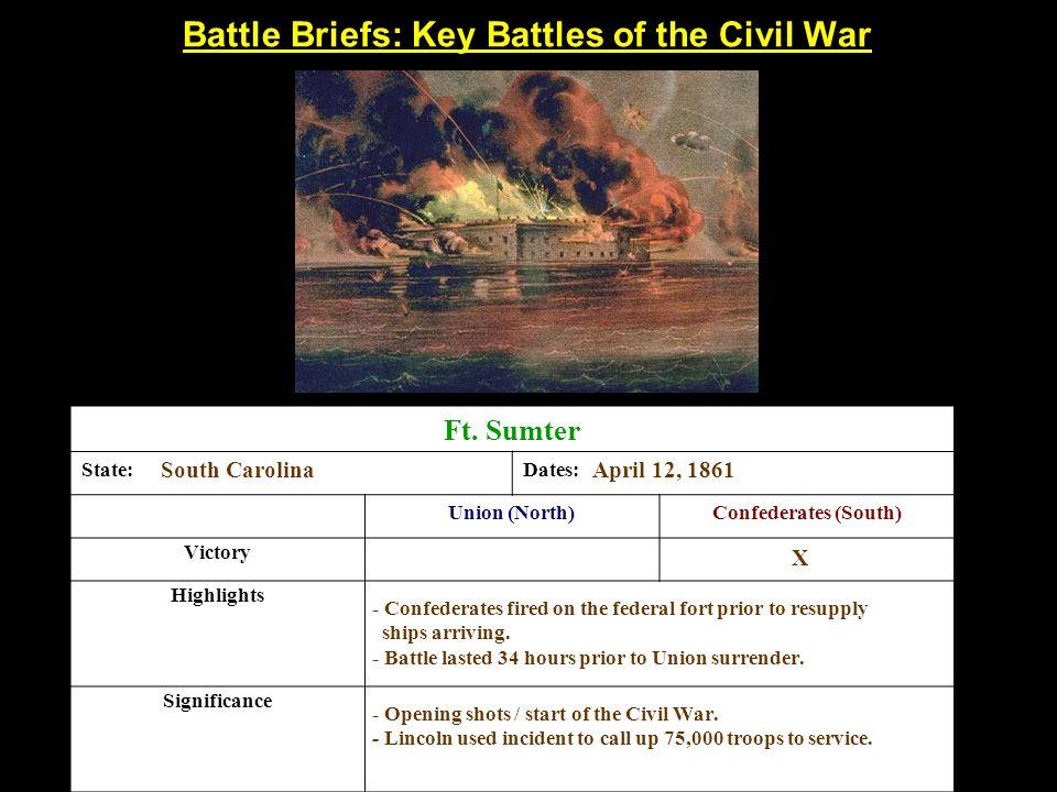 Battle Briefs: Key Battles of the Civil War Ft.