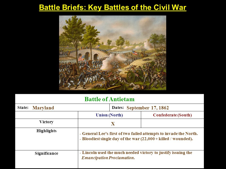 Battle Briefs: Key Battles of the Civil War Battle of Antietam State:Dates: Union (North)Confederate (South) Victory Highlights Significance MarylandSeptember 17, 1862 X - General Lee's first of two failed attempts to invade the North.
