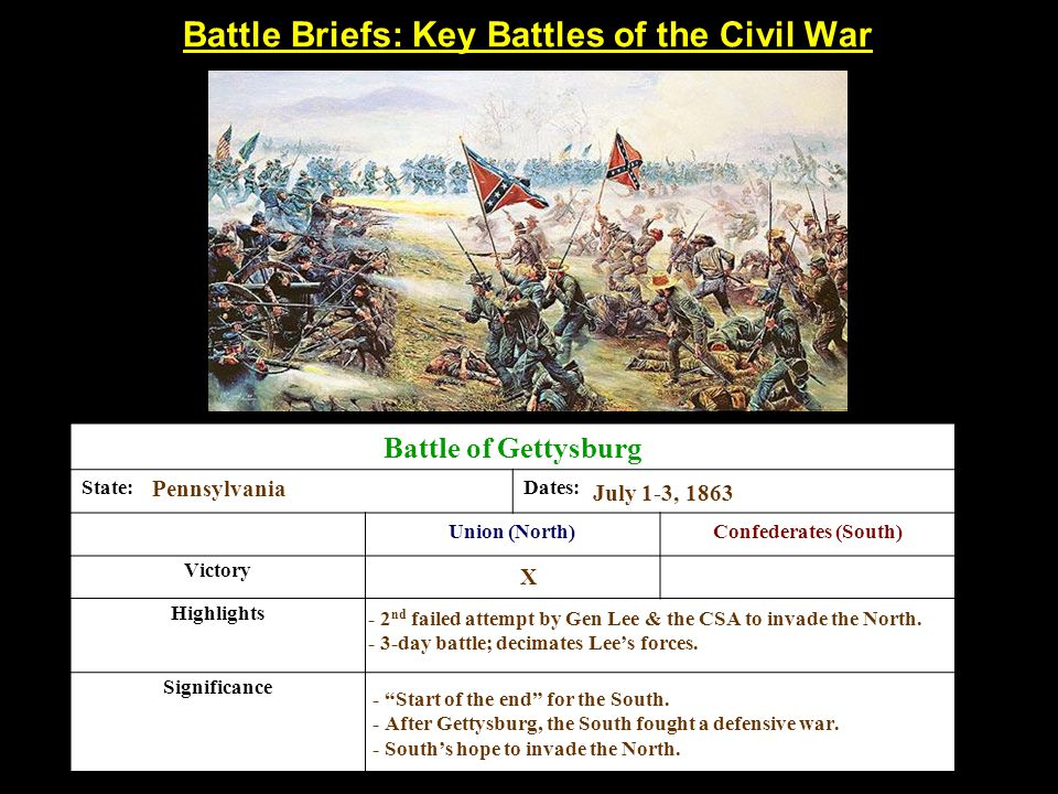 Battle Briefs: Key Battles of the Civil War Battle of Gettysburg State:Dates: Union (North)Confederates (South) Victory Highlights Significance Pennsylvania July 1-3, 1863 X - 2 nd failed attempt by Gen Lee & the CSA to invade the North.