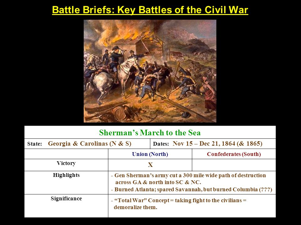 Battle Briefs: Key Battles of the Civil War Sherman's March to the Sea State:Dates: Union (North)Confederates (South) Victory Highlights Significance Georgia & Carolinas (N & S)Nov 15 – Dec 21, 1864 (& 1865) X - Gen Sherman's army cut a 300 mile wide path of destruction across GA & north into SC & NC.