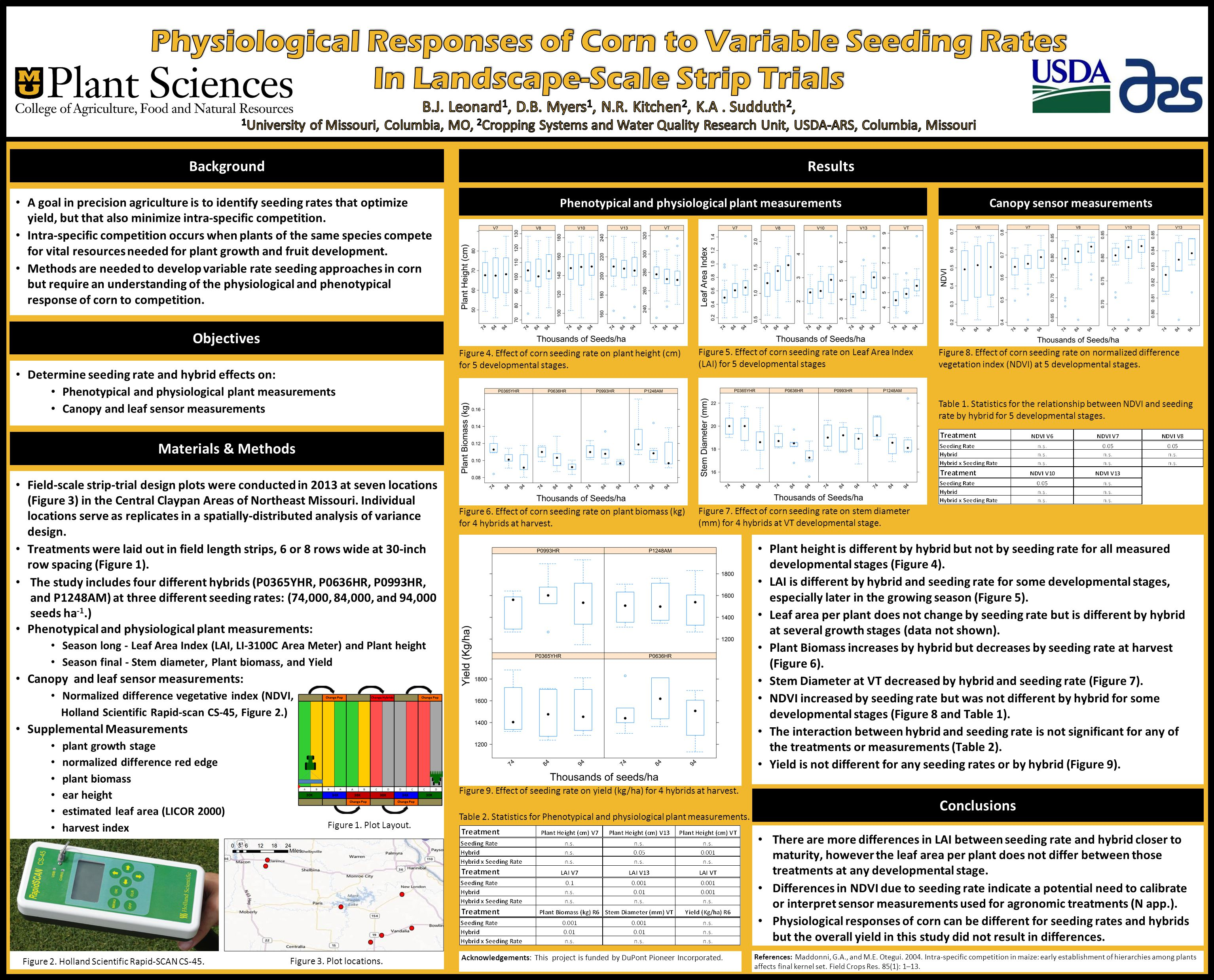 Determine seeding rate and hybrid effects on: Phenotypical and physiological plant measurements Canopy and leaf sensor measurements A goal in precision agriculture is to identify seeding rates that optimize yield, but that also minimize intra-specific competition.