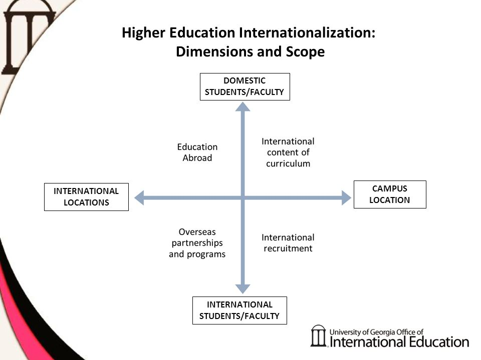 Higher Education Internationalization: Dimensions and Scope DOMESTIC STUDENTS/FACULTY CAMPUS LOCATION INTERNATIONAL LOCATIONS INTERNATIONAL STUDENTS/FACULTY