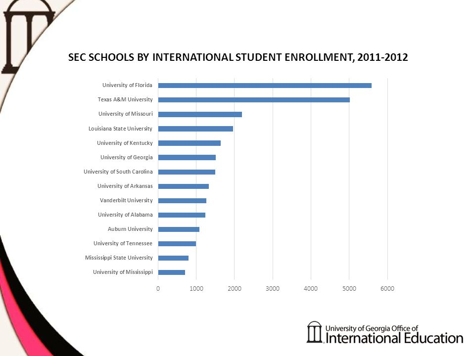 SEC SCHOOLS BY INTERNATIONAL STUDENT ENROLLMENT, 2011-2012