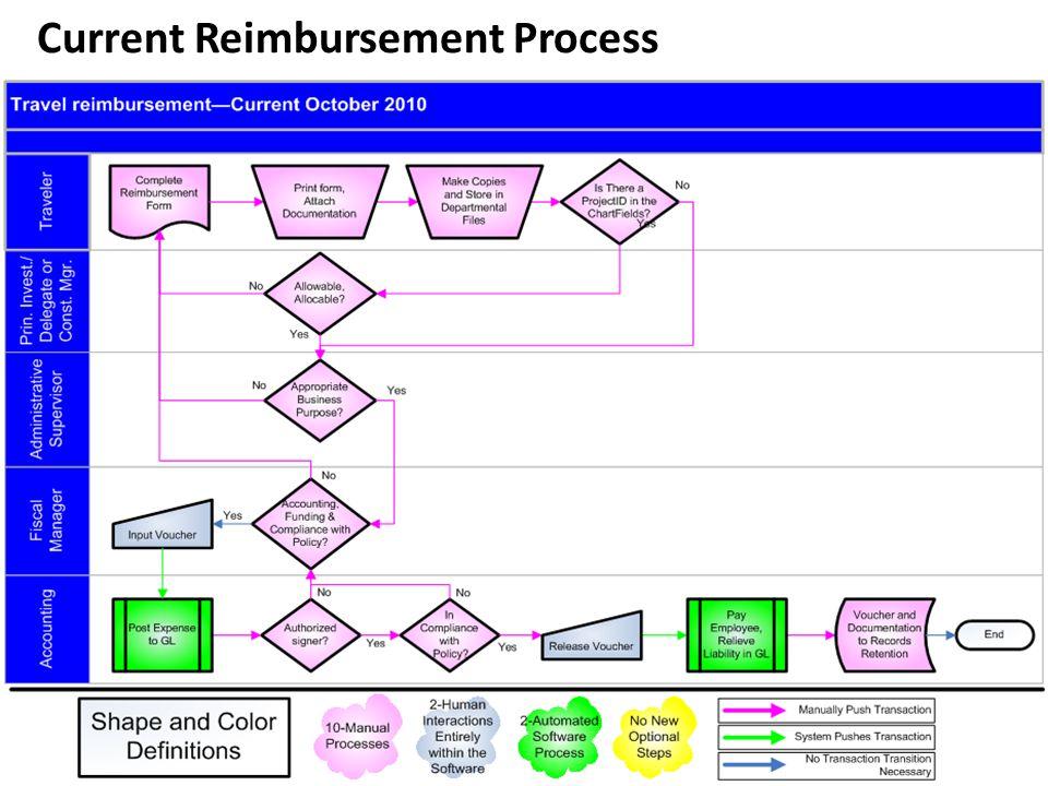 17 Current Reimbursement Process