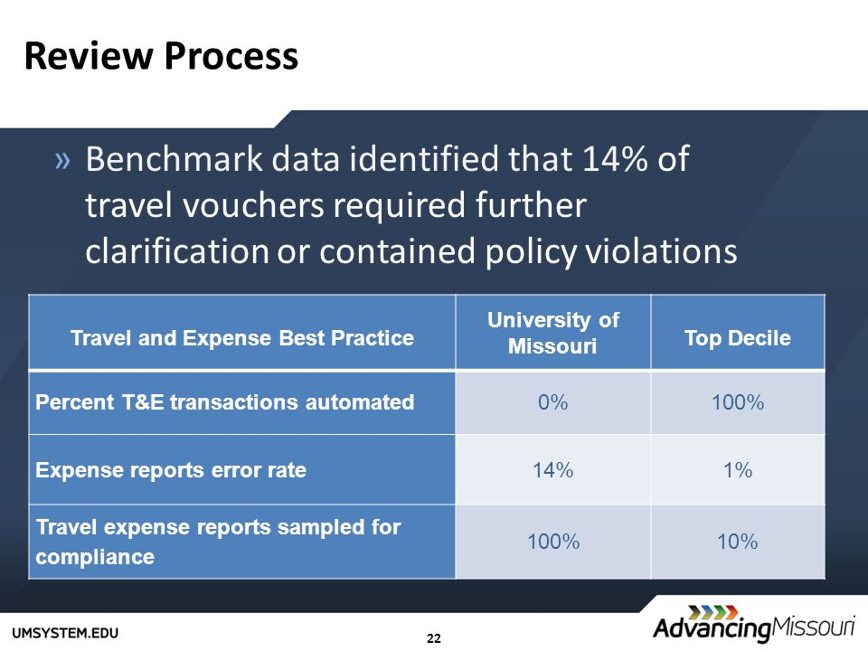 22 Review Process »Benchmark data identified that 14% of travel vouchers required further clarification or contained policy violations Travel and Expense Best Practice University of Missouri Top Decile Percent T&E transactions automated0%100% Expense reports error rate14%1% Travel expense reports sampled for compliance 100%10%