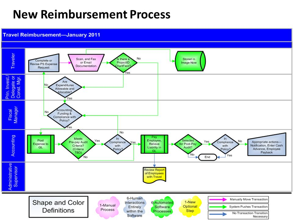 27 New Reimbursement Process